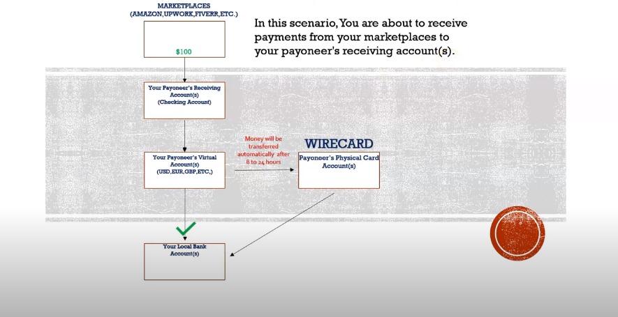 Mega Skandal Wirecard, Bagaimana Nasib Saldo Payoneer?